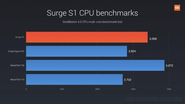 surges1-test-cpu